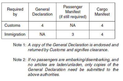 requirements for clearance